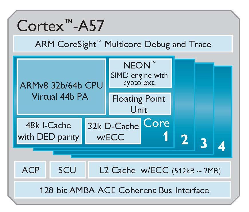 Cortex-A57-©-ARM